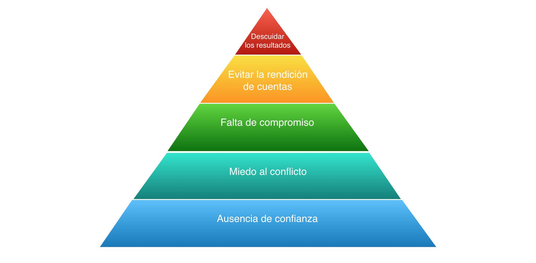 Las cinco disfunciones de un equipo - gráfico piramidal